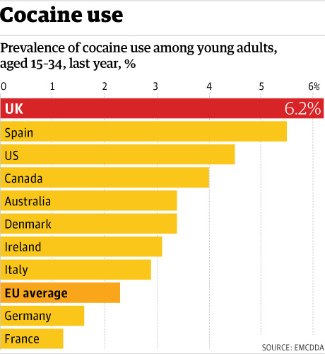 cocaine addiction statistics for 2010
